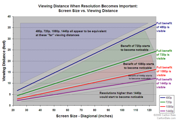 Viewing Distance When Resolution Becomes Important